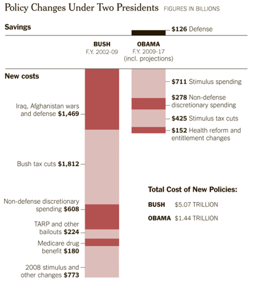 [Image: debt_bush_obama_chart.jpg?w=500&h=556]